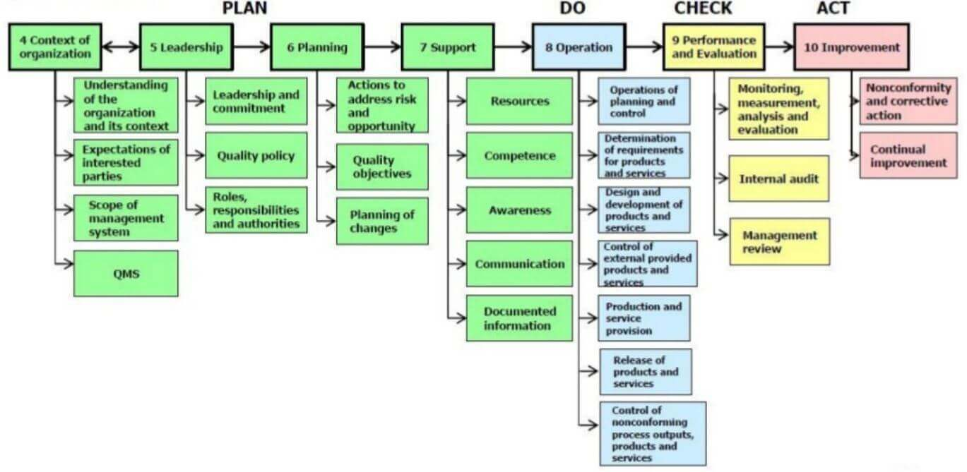 deGRANDSON Global infographic ISO 9001 Plan-Do-Check-Act (PDCA) schematic
