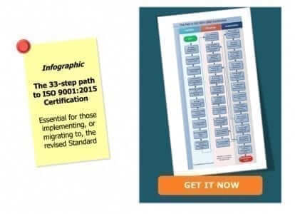 CTA ISO 9001 33 steps to Certification Infographic